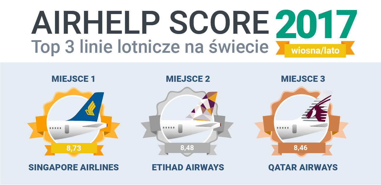 AirHelp Score infografika Top 3 na swiecie