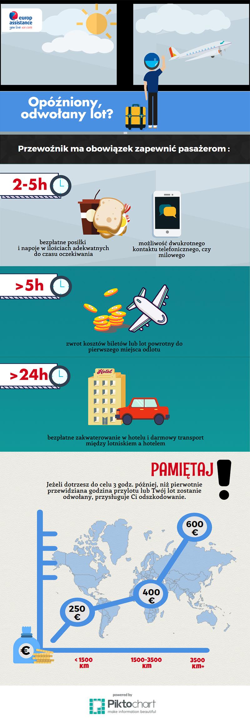 Infografika opóźniony odwołany lot