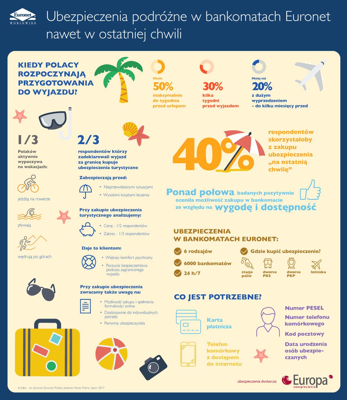 Infografika Euronet i TU Europa